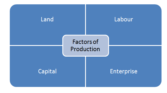 the factors of production and their Characteristics of capitalism capitalistic ownership means two things first, the owners control the factors of production second, they derive their income from.
